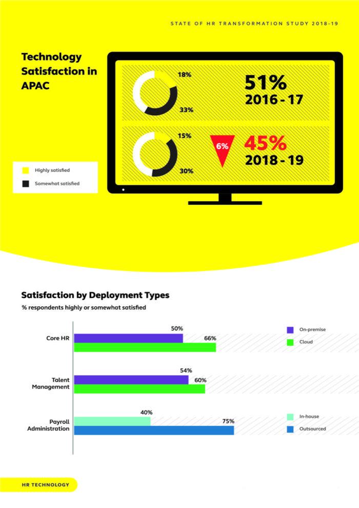 Priya-Jan-2019-alight-solutions-study-HR-transformation-technology-satisfaction-provided