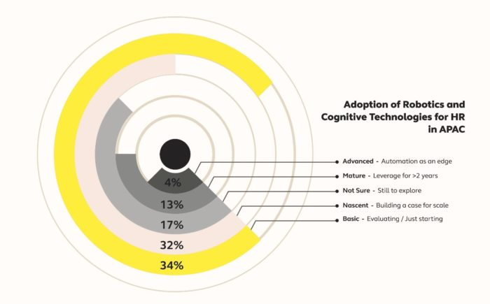 Priya-Jan-2019-alight-solutions-study-HR-transformation-automation-adoption-provided