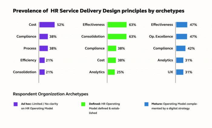 Priya-Jan-2019-alight-solutions-study-HR-transformation-HR-service-delivery-provided