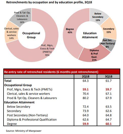 Priya-Jan-2019-DBS-Report-Budget-2019-PMETs-retrenched-residents-segment-screenshot