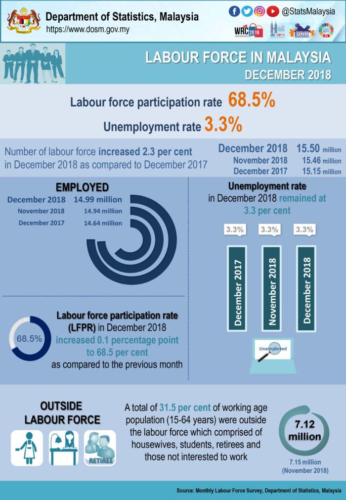 Priya-Feb-2019-MY-Labour-force-statistics-infographic.JPG