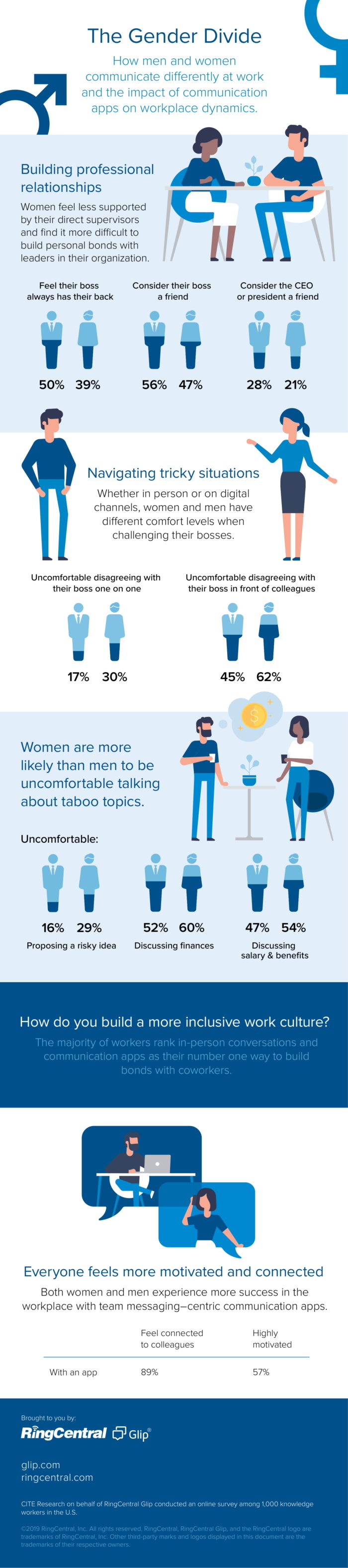 Glip-Infographic-for-Survey-Part-2_FINAL-11