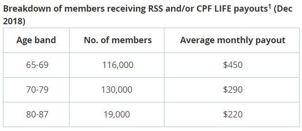 Priya-MOM-Parliamentary-replies-CPF-Payouts-table