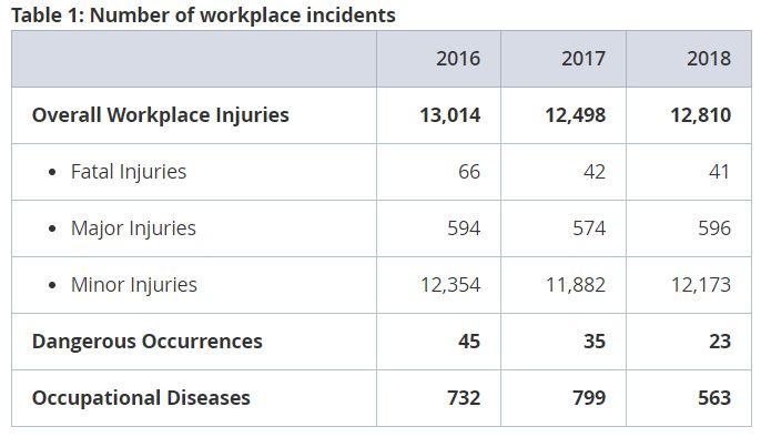 Priya-Feb-2019-MOM-workplace-injuries-top-diseases-mom