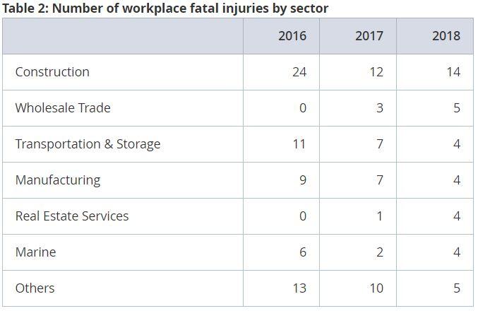 Priya-Feb-2019-MOM-workplace-injuries-by-sectors-MOM