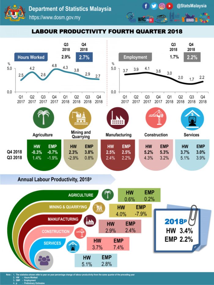 Priya-Feb-2019-Malaysia-labour-productivity-infographic-dosm
