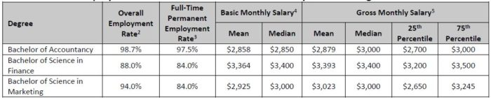 Fresh graduates from NTU, NUS, SMU and SUSS earn $3,733