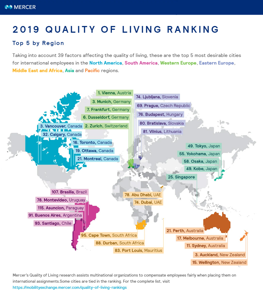 Mercer-quality-of-living-survey (top 5 by region)