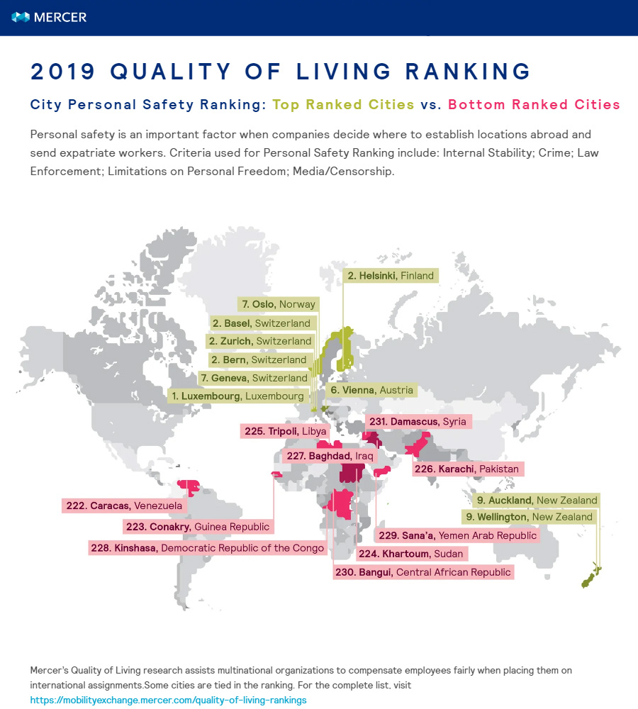 Mercer-quality-of-living-survey (top 10 and bottom 10 for safety)