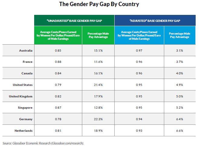Priya-March-2019-Glassdoor-Gender-Pay-Gap-eight-countries-table-page-4-screengrab