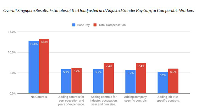 Priya-March-2019-Glassdoor-Gender-Pay-Gap-eight-countries-table-page-CHART
