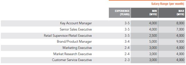 Priya-March-2019-Kelly-Services-Salary-Guide-Sales-and-Marketing-2-screengrab