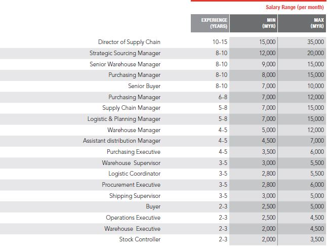Salary and hiring outlook across industries in Malaysia for