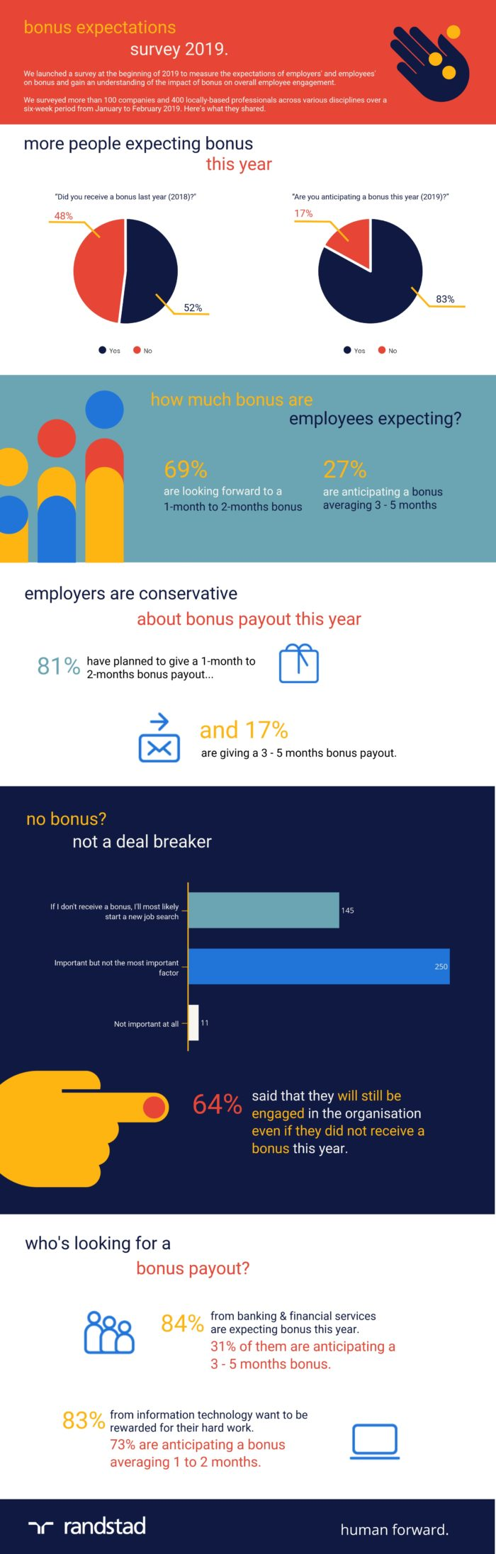 2019-bonus-expectations-survey-singapore-infographic