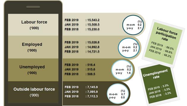 Labour-force-Malaysia-FEB-2019