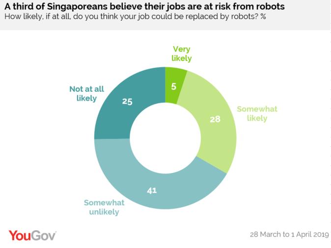 SG-Robots