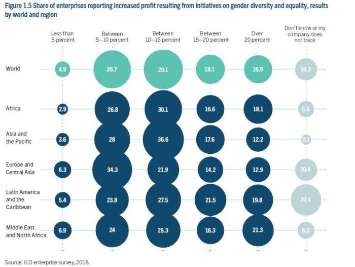 Priya-May-2019-UN-report-on-gender-diversity-report-screengrab-11