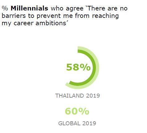 How Millennials and Gen Z across Southeast Asia differ in