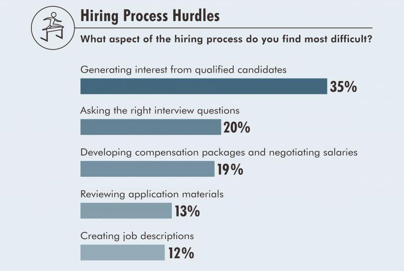 The Top 10 Challenges Of Special >> The Top Three Hiring Challenges You May Face Human Resources Online