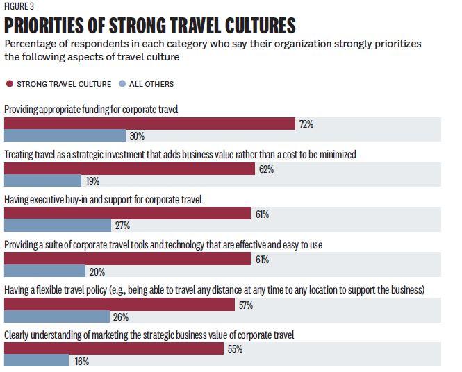 Priya-June-2019-HBR-Egencia-survey-travel-culture-report-website-figure-3-screengrab