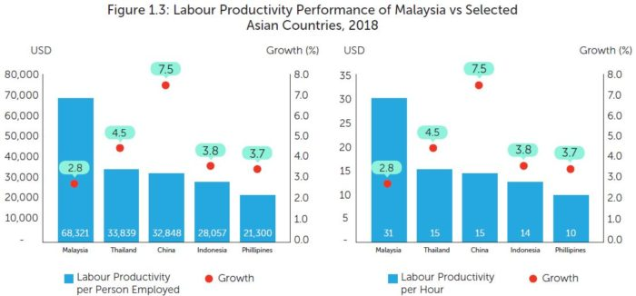 Priya-June-2019-Labour-Productivity-Report-MPC-screengrab-chart-1.3
