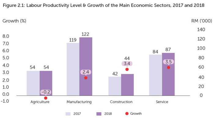 Priya-June-2019-Labour-Productivity-Report-MPC-screengrab-chart-2.1