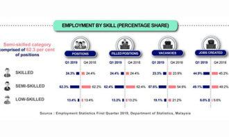 Priya-July-2019-DOSM-statistics-Malaysia-Q1-screengrab-resized-lead