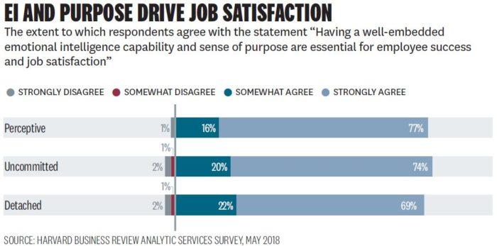 Priya-August-2019-HBR-AS-survey-chart-figure-6-screengrab