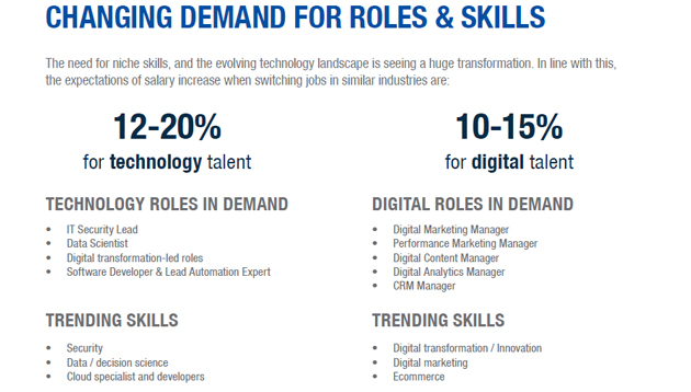 Hiring and salary trends for technology and digital talent