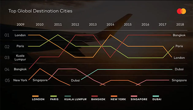 The world's most popular destinations for travellers: Bangkok