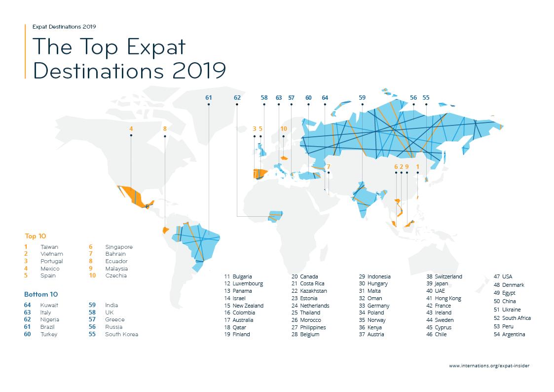 InterNations поставили Вьетнам на второе место среди лучших направлений для экспатов