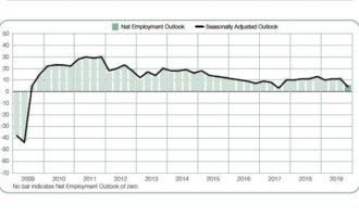 Priya-Sept-2019-ManpowerGroup-Employment-Outlook-Q4-provided-screengrab-resized-lead