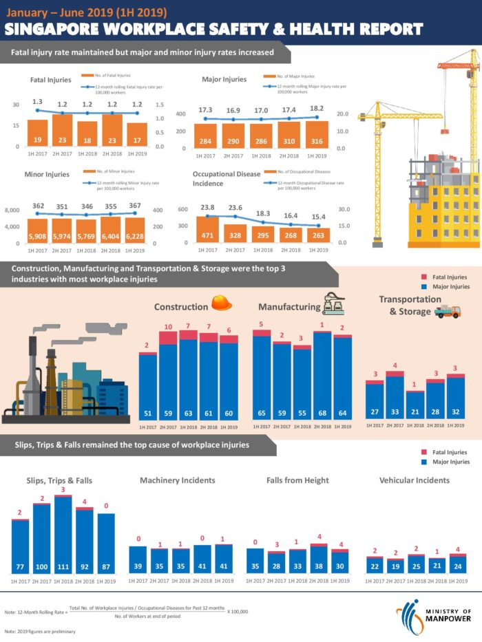0930-Annex-1H-2019-National-Workplace-Safety-and-Health-Statistics-Infographic-page-001