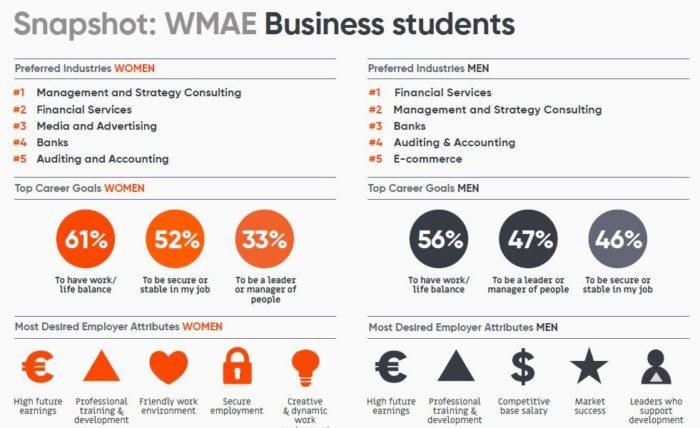 Priya-Oct-2019-WMAE-Universum-business-students-desired-industries-etc-screengrab-1