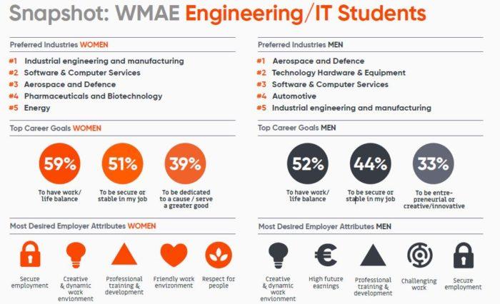 Priya-Oct-2019-WMAE-Universum-engineering-students-desired-industries-etc-screengrab-1