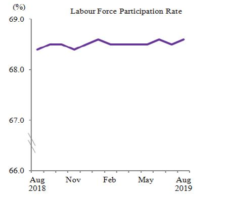 Priya-Oct-2019-Labour-force-DOSM-screengrab-1