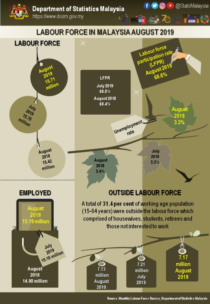Infografik-BI-STB-Ogos-2019