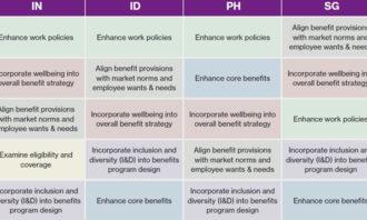 Priya-Nov-2019-WTW-benefits-cost-survey-provided-screengrab-lead-resized1