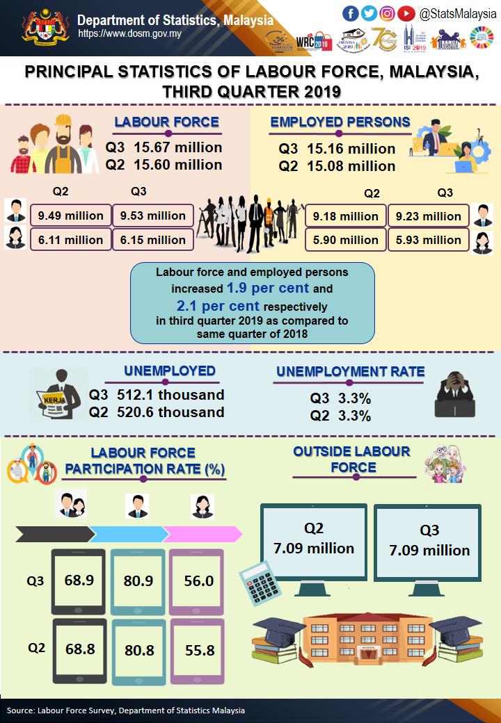 Priya-Nov-2019-Labour-force-statistics-Malaysia-Q3-DOSM