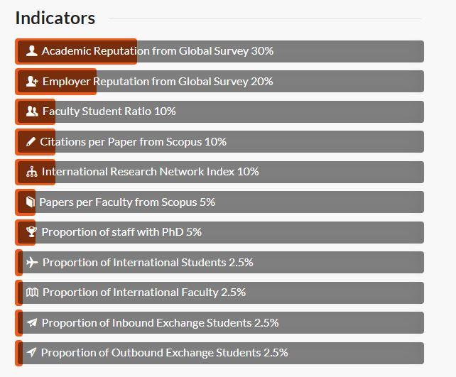 Priya-QS-World-University-Rankings-methodology-indicators-screengrab