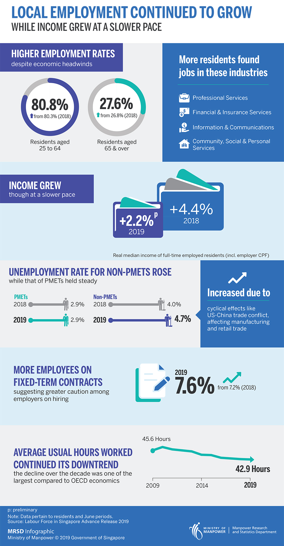 mrsd-infographic-Labour-Force-Advance-Release-2019