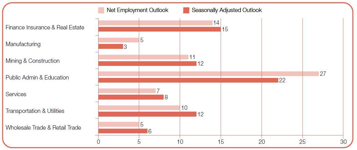 Priya-Dec-2019-ManpowerGroup-Employment-Outlook-Survey-overall-screengrab