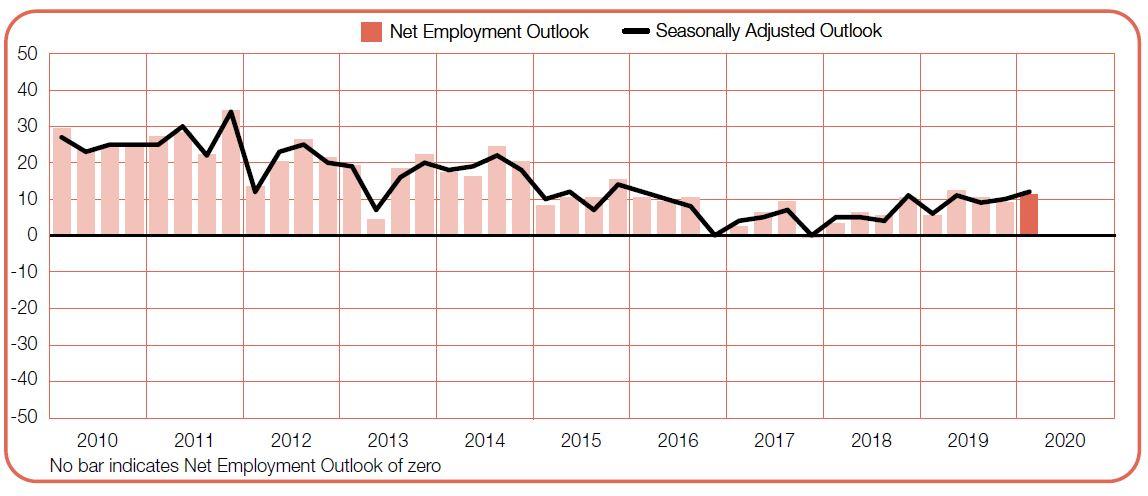 Priya-Dec-2019-ManpowerGroup-Employment-Outlook-Survey-mining-screengrab