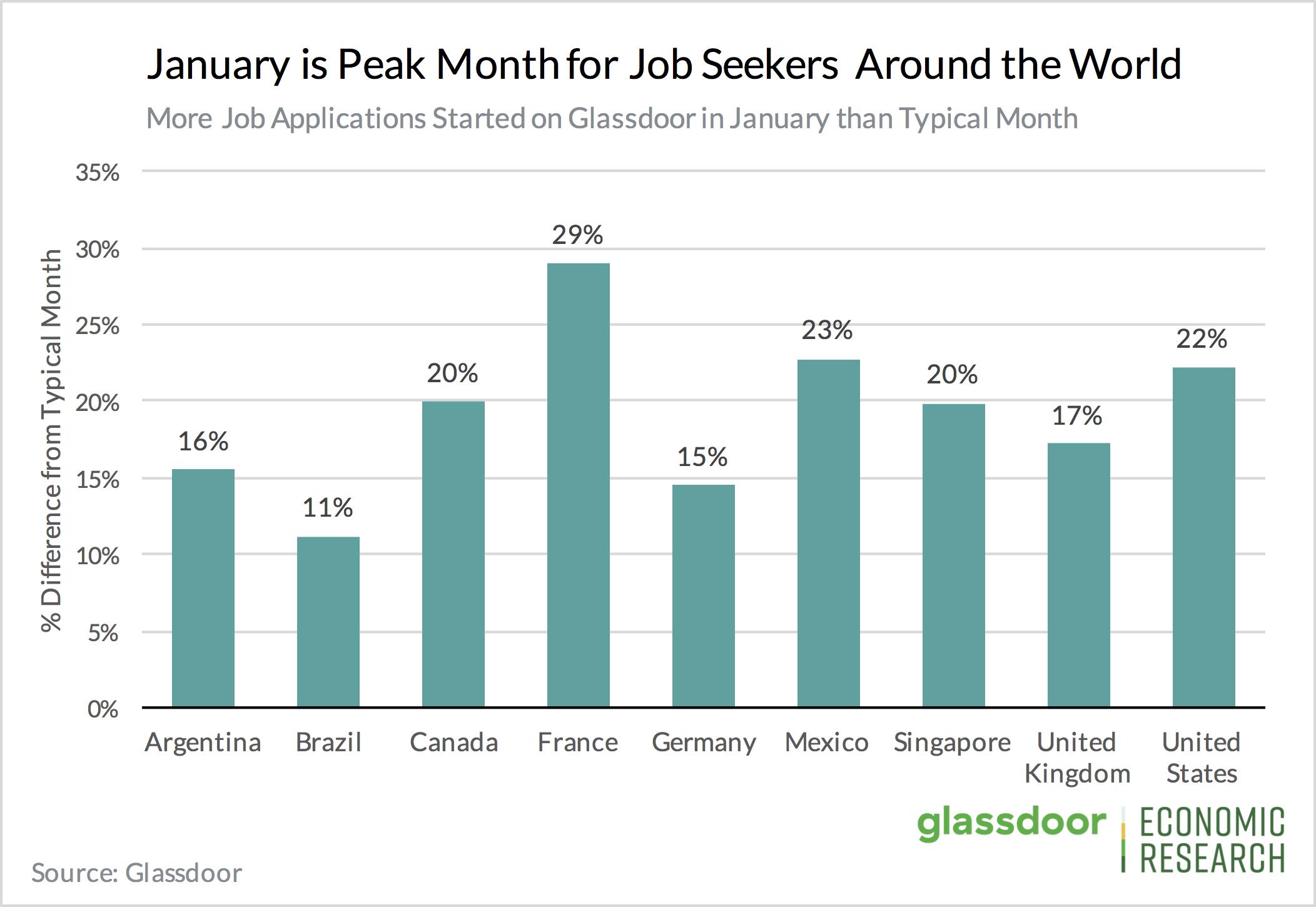 Priya-Jan-2020-Glassdoor-research-job-applications-website-1