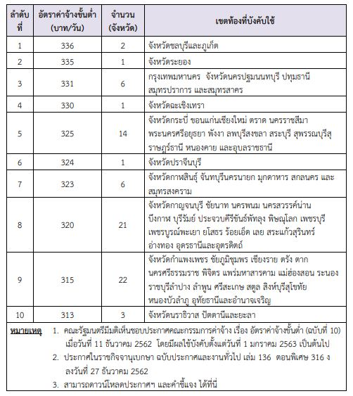 Priya-Jan-2020-Thai-Minimum-wage-MOL-saved