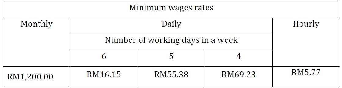 Priya-Jan-2020-Malaysia-min-wage-Feb-1-2020-56-areas-screengrab-gazette