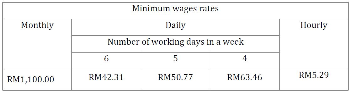 Priya-Jan-2020-Malaysia-min-wage-Feb-1-2020-outside-these-56-areas-screengrab-gazette