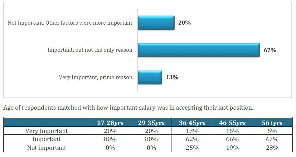 Priya-Feb-2020-ACI-HR-Solutions-report-age-group-salary-screengrab