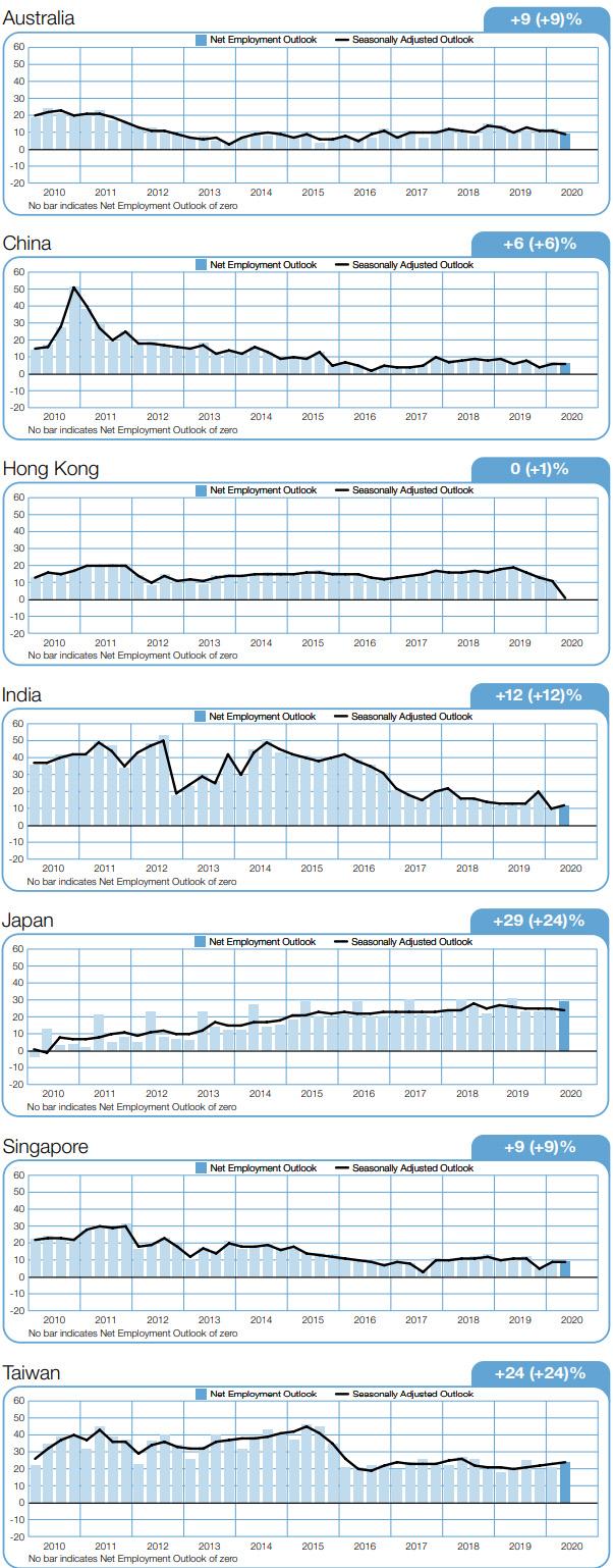 MEOS-Q2-2020-APAC-graphs