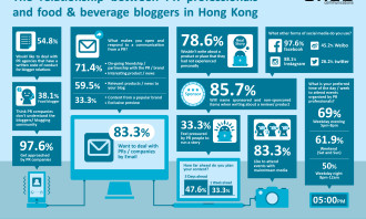 Cred Communications Infographic Food Beverage Bloggers PR Professionals